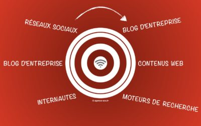 Inbound marketing : pourquoi un blog d'entreprise ?