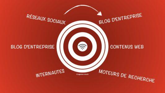 Inbound marketing : pourquoi un blog d'entreprise ?
