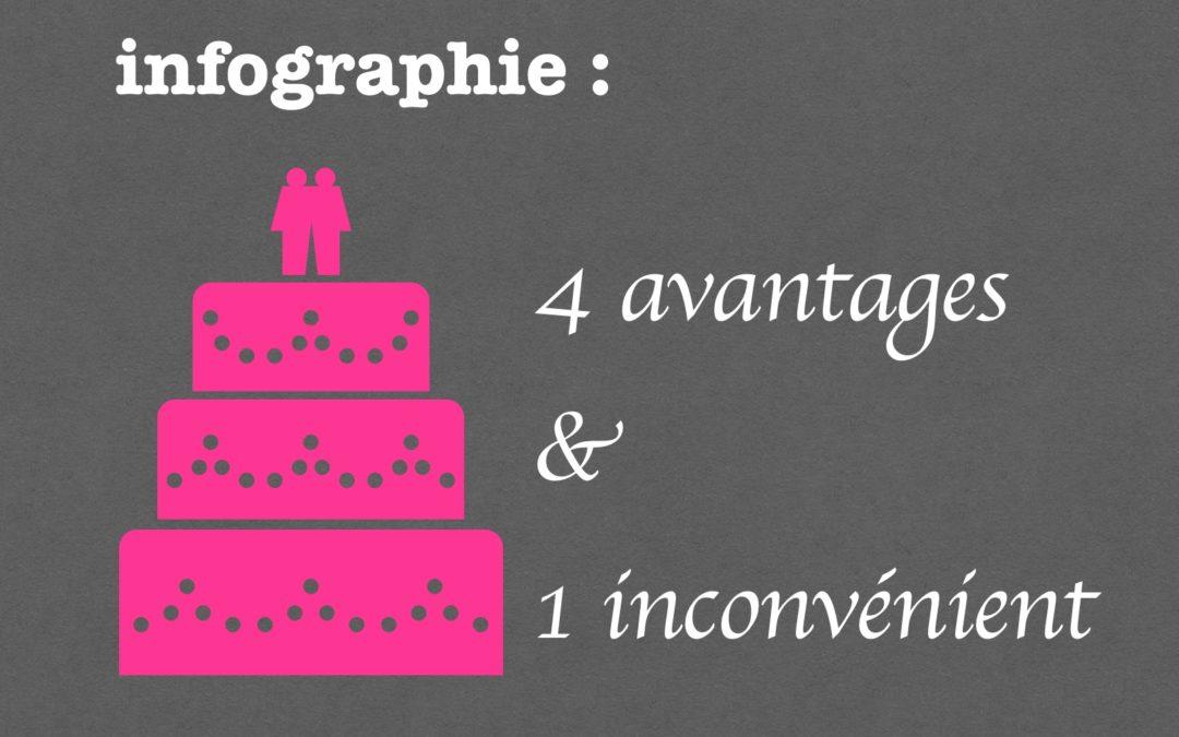 Infographies : 4 avantages… et 1 inconvénient (mais qui se contourne)