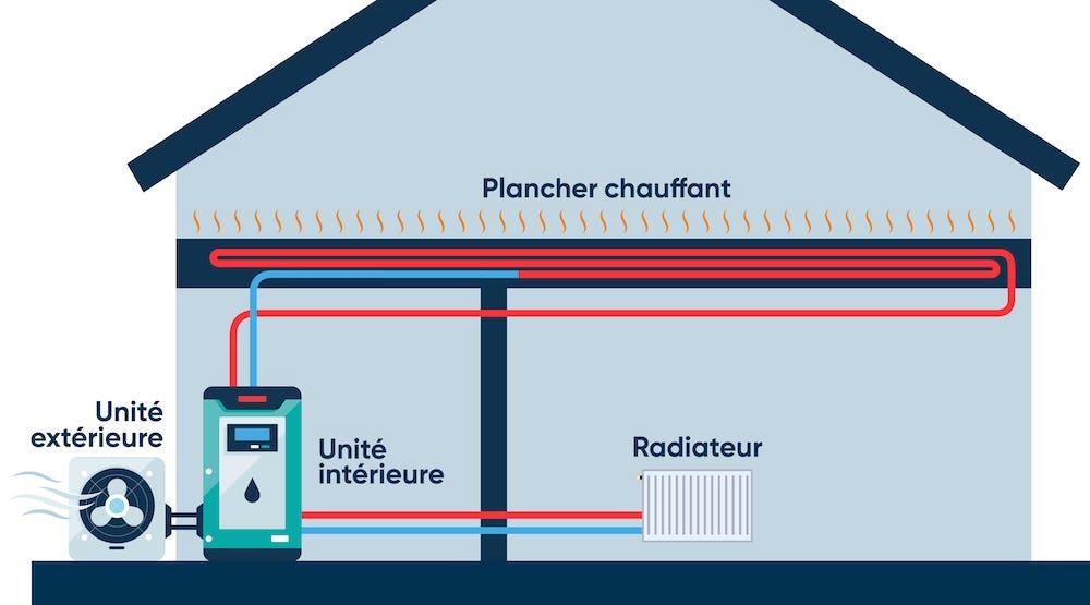 Rénovation thermique des bâtiments : zoom sur les pompes à chaleur air-eau